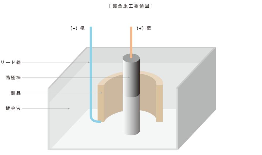 鍍金(メッキ)施工要領図